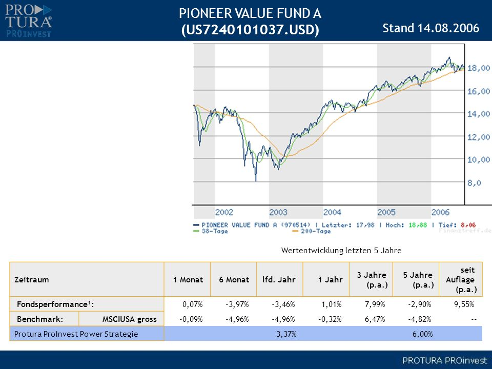 PIONEER VALUE FUND A (US7240101037.USD) Stand 14.08.2006