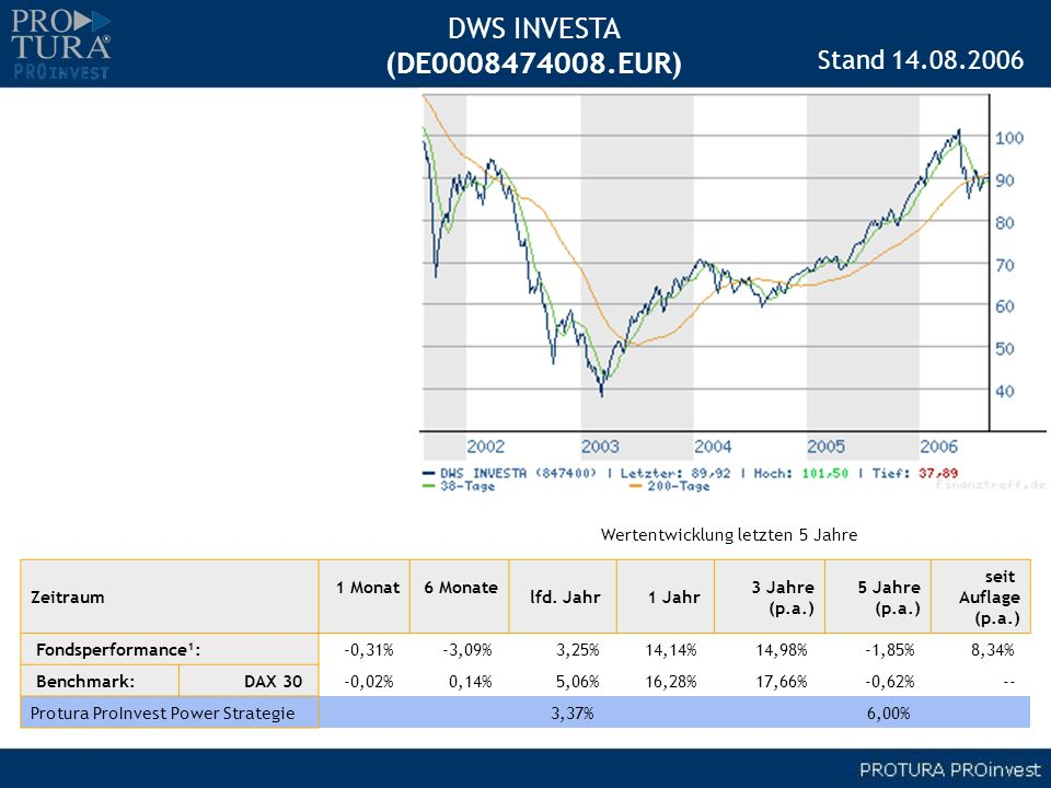 DWS INVESTA (DE0008474008.EUR) Stand 14.08.2006