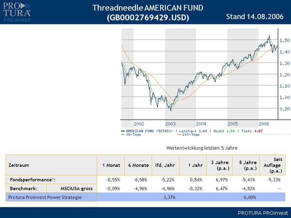 Threadneedle AMERICAN FUND