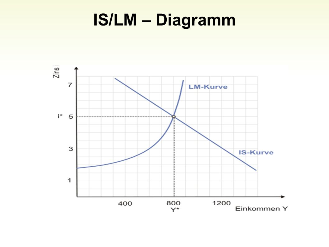 IS/LM – Diagramm