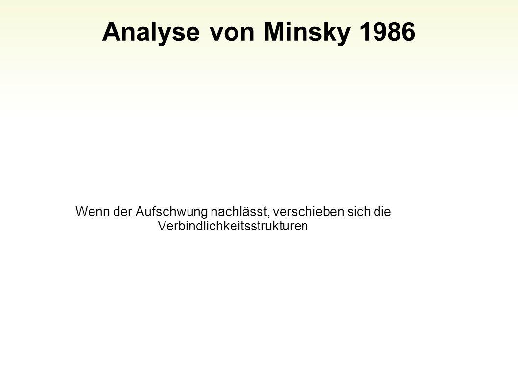 Analyse von Minsky 1986 Wenn der Aufschwung nachlässt, verschieben sich die Verbindlichkeitsstrukturen.