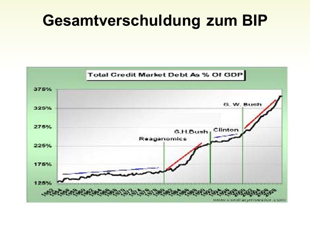 Gesamtverschuldung zum BIP