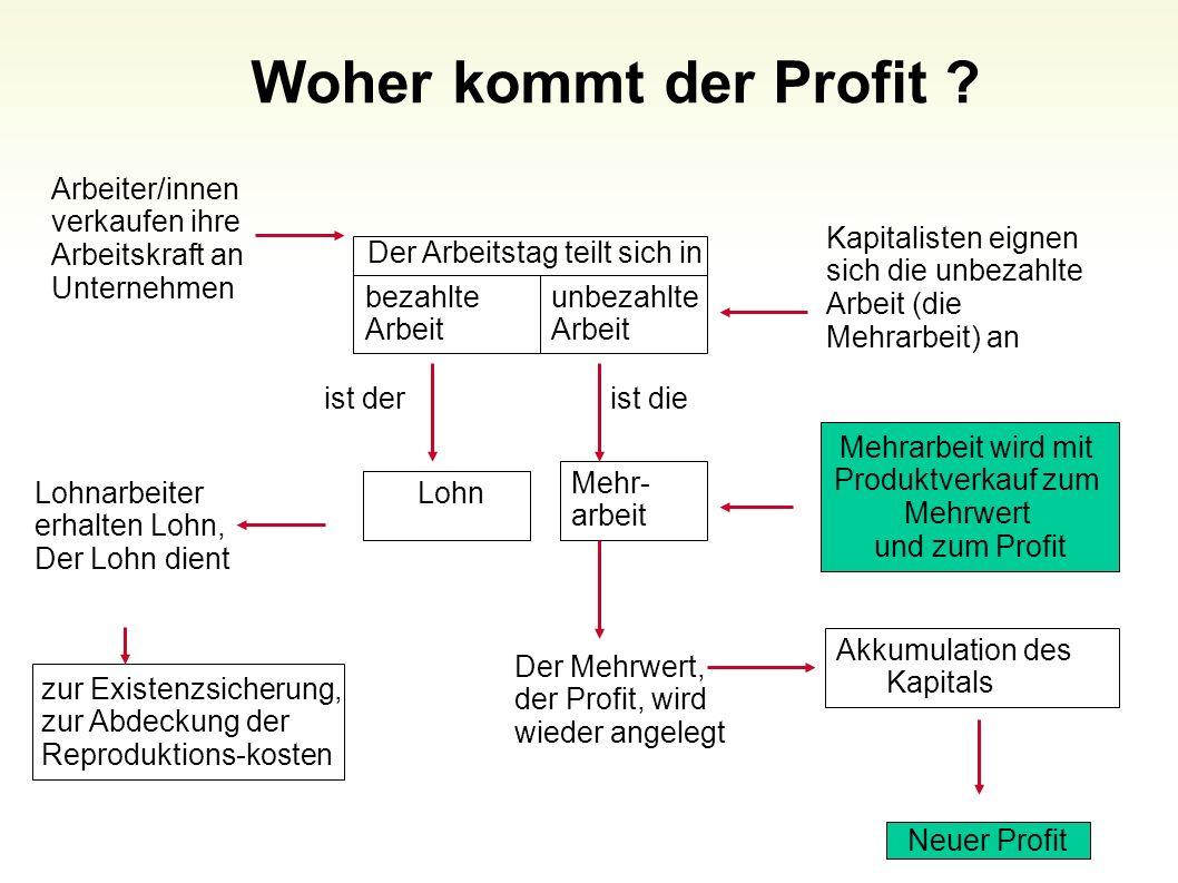 Woher kommt der Profit Arbeiter/innen verkaufen ihre Arbeitskraft an Unternehmen.