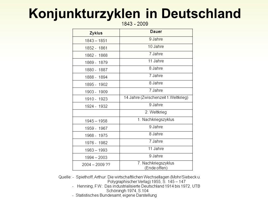 Konjunkturzyklen in Deutschland