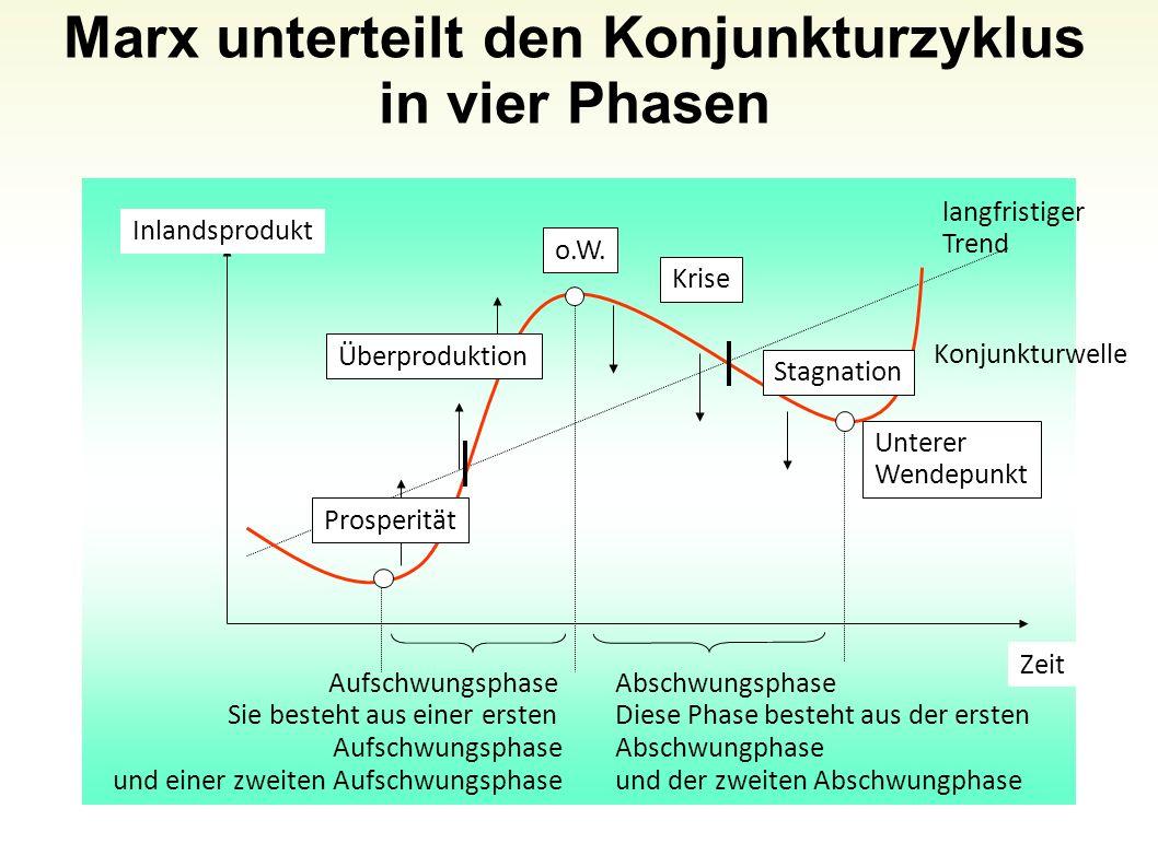 Marx unterteilt den Konjunkturzyklus in vier Phasen