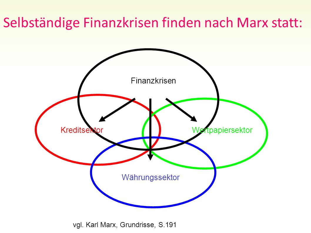 Selbständige Finanzkrisen finden nach Marx statt: