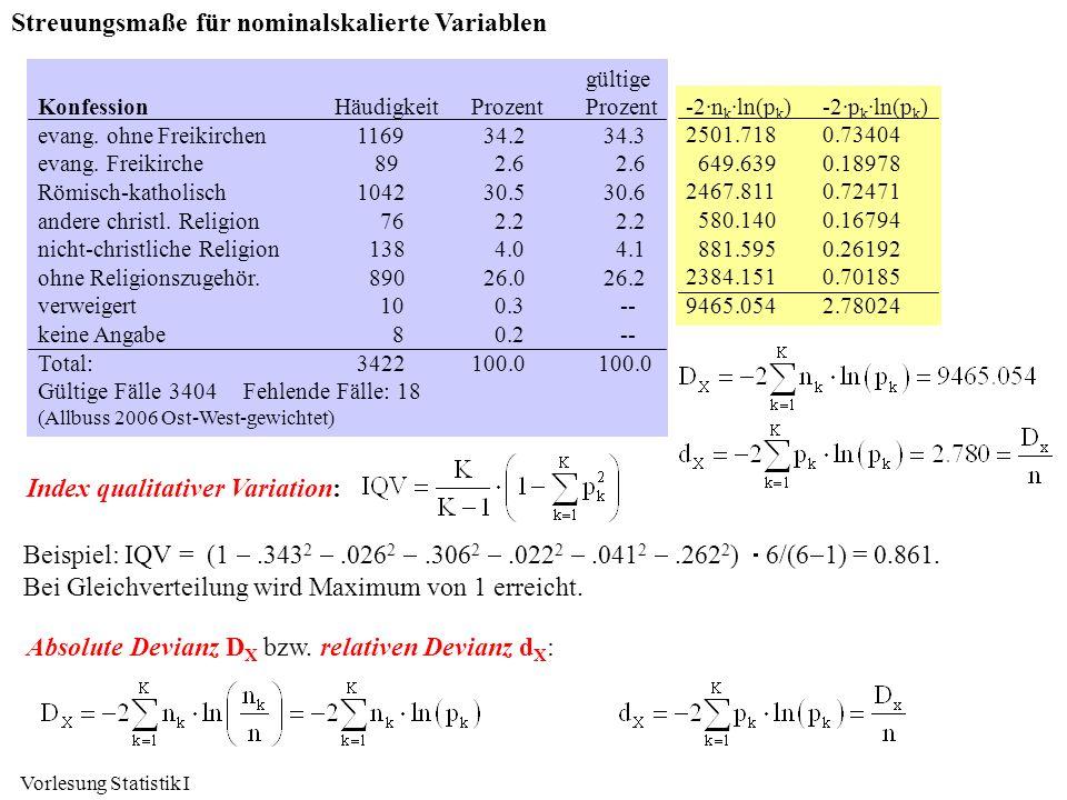 Streuungsmaße für nominalskalierte Variablen