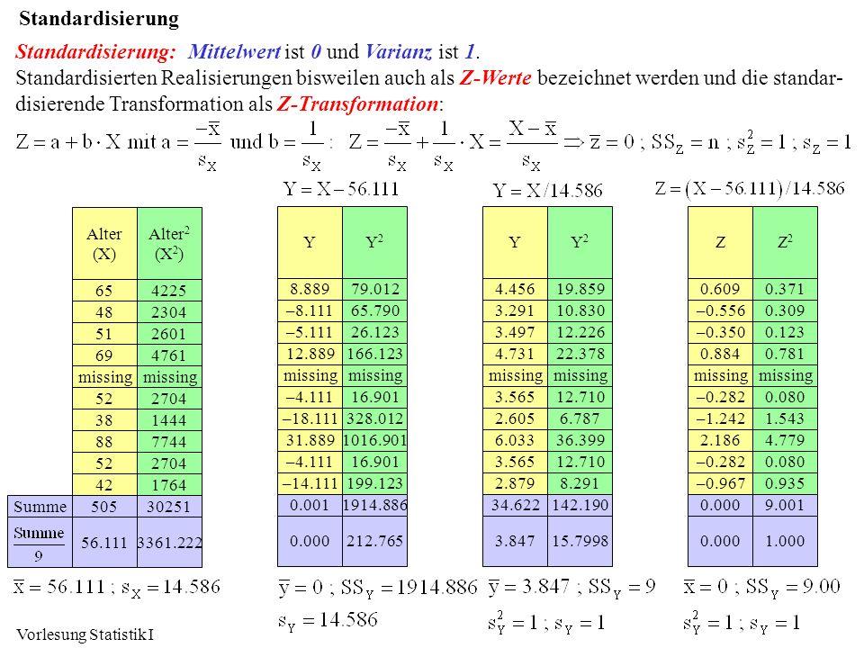 Standardisierung: Mittelwert ist 0 und Varianz ist 1.
