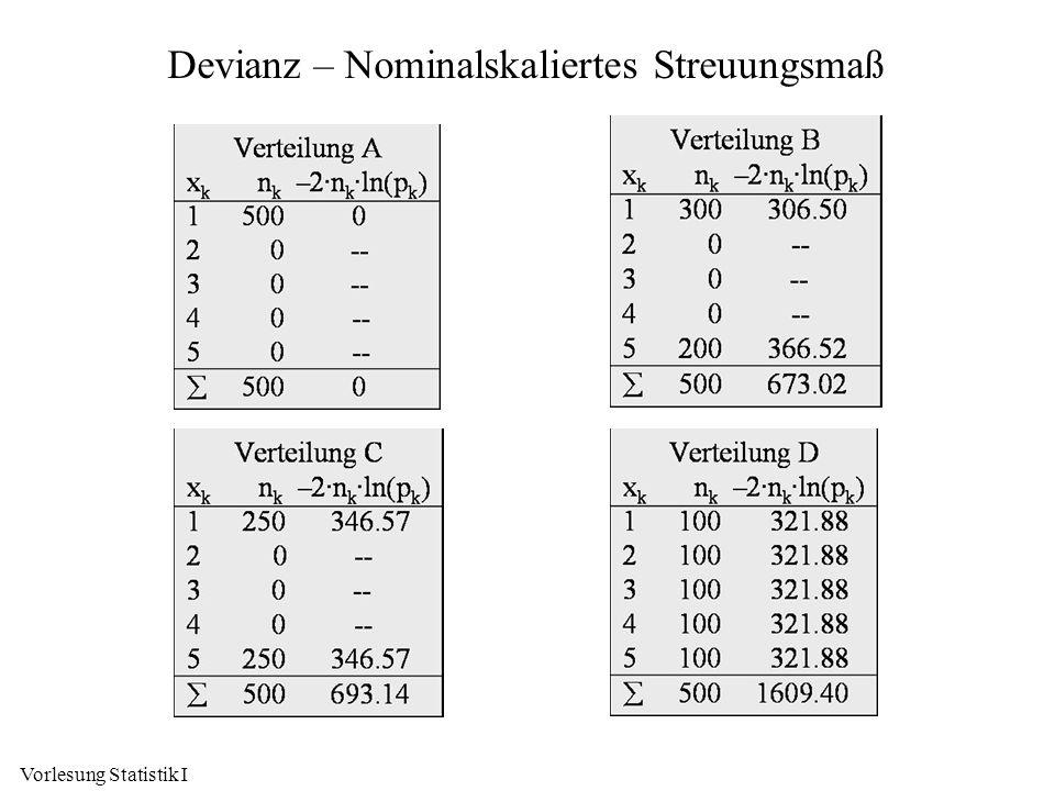 Devianz – Nominalskaliertes Streuungsmaß