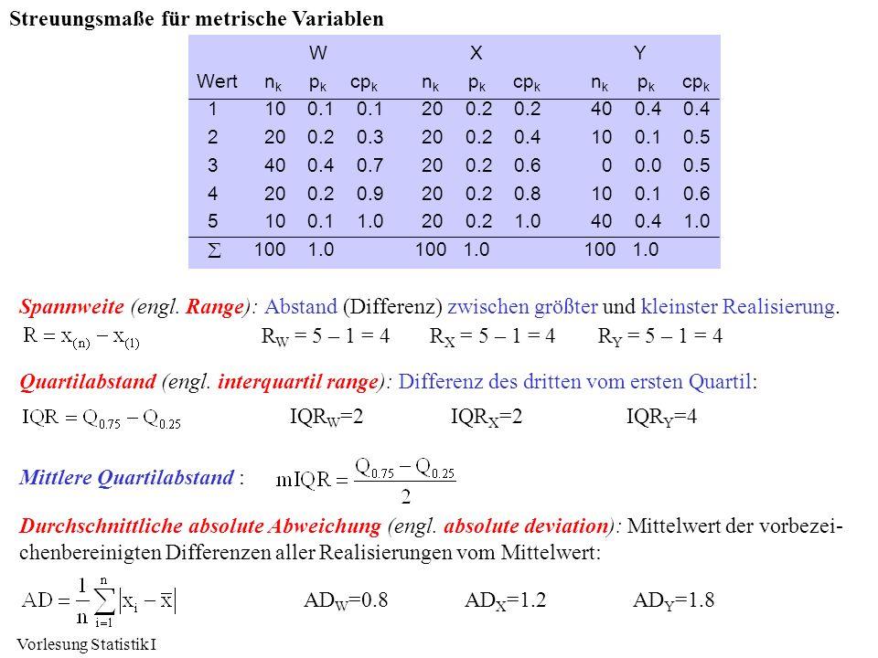 Streuungsmaße für metrische Variablen