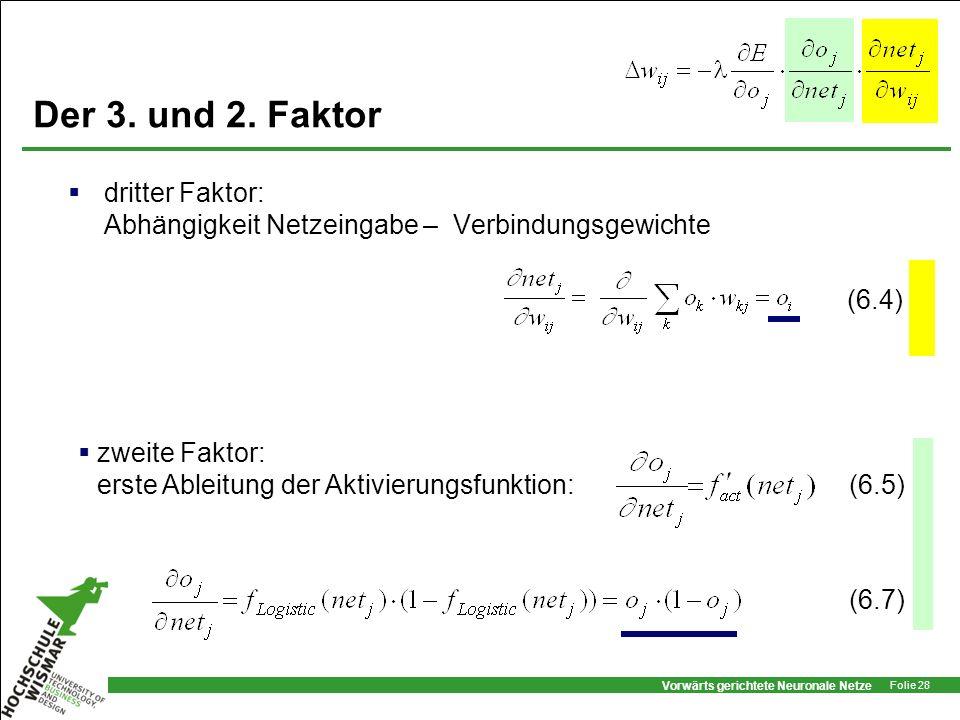 Der 3. und 2. Faktordritter Faktor: Abhängigkeit Netzeingabe – Verbindungsgewichte. (6.4) zweite Faktor: erste Ableitung der Aktivierungsfunktion: