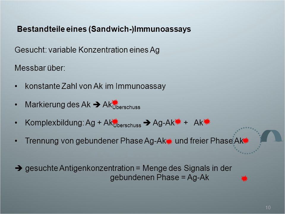 Bestandteile eines (Sandwich-)Immunoassays