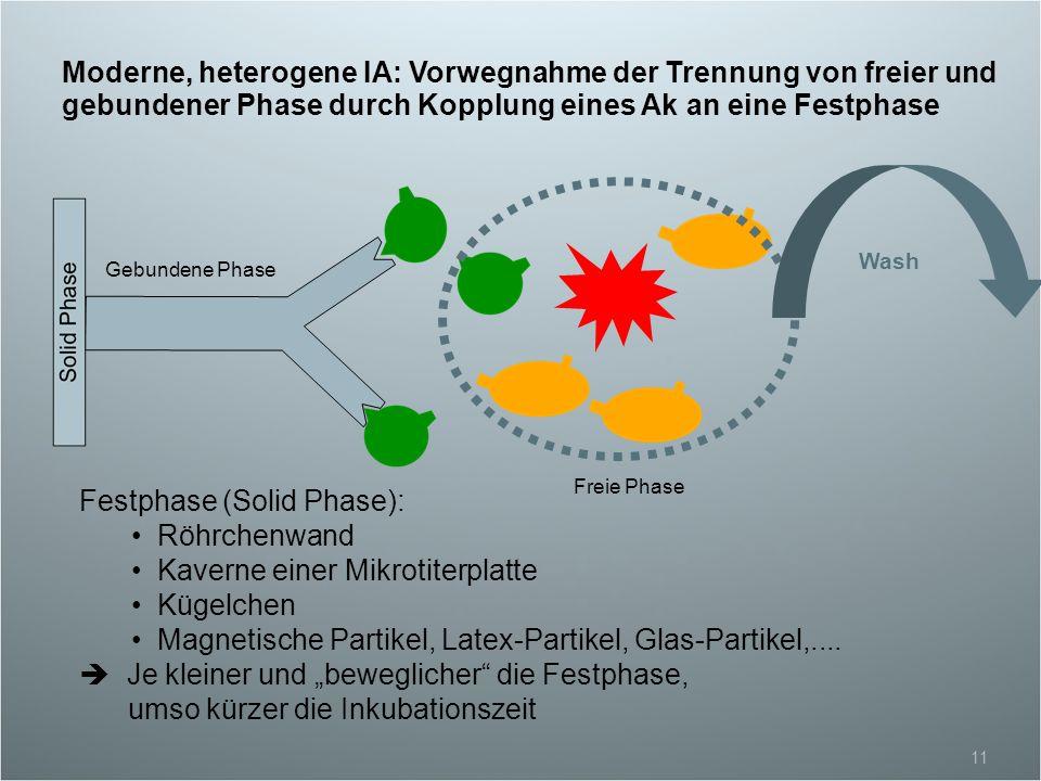 Festphase (Solid Phase): Röhrchenwand Kaverne einer Mikrotiterplatte