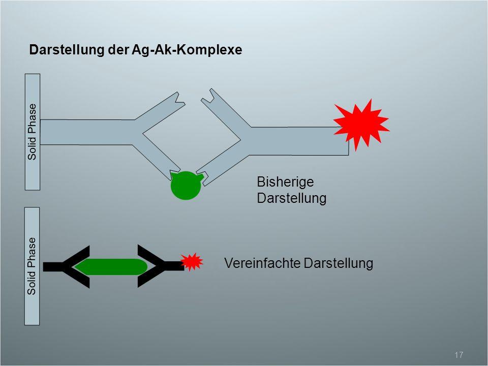 Y Y Darstellung der Ag-Ak-Komplexe Bisherige Darstellung