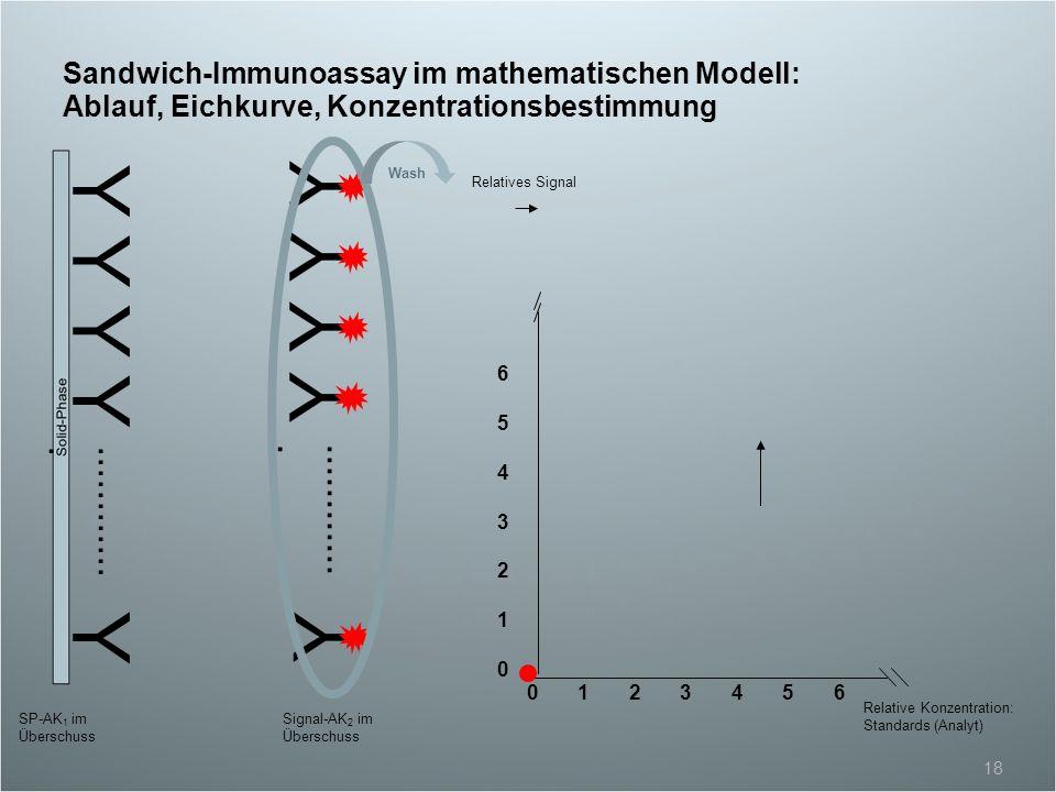 Sandwich-Immunoassay im mathematischen Modell: Ablauf, Eichkurve, Konzentrationsbestimmung