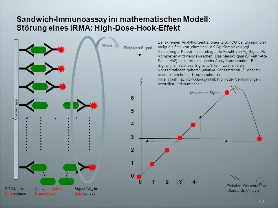Sandwich-Immunoassay im mathematischen Modell: Störung eines IRMA: High-Dose-Hook-Effekt