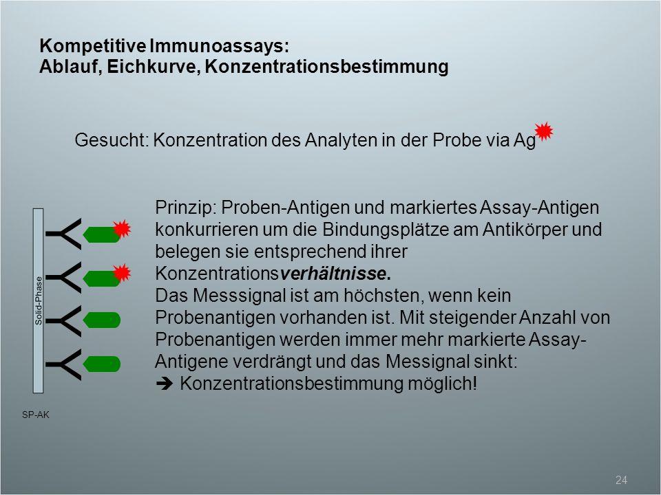 Kompetitive Immunoassays: Ablauf, Eichkurve, Konzentrationsbestimmung