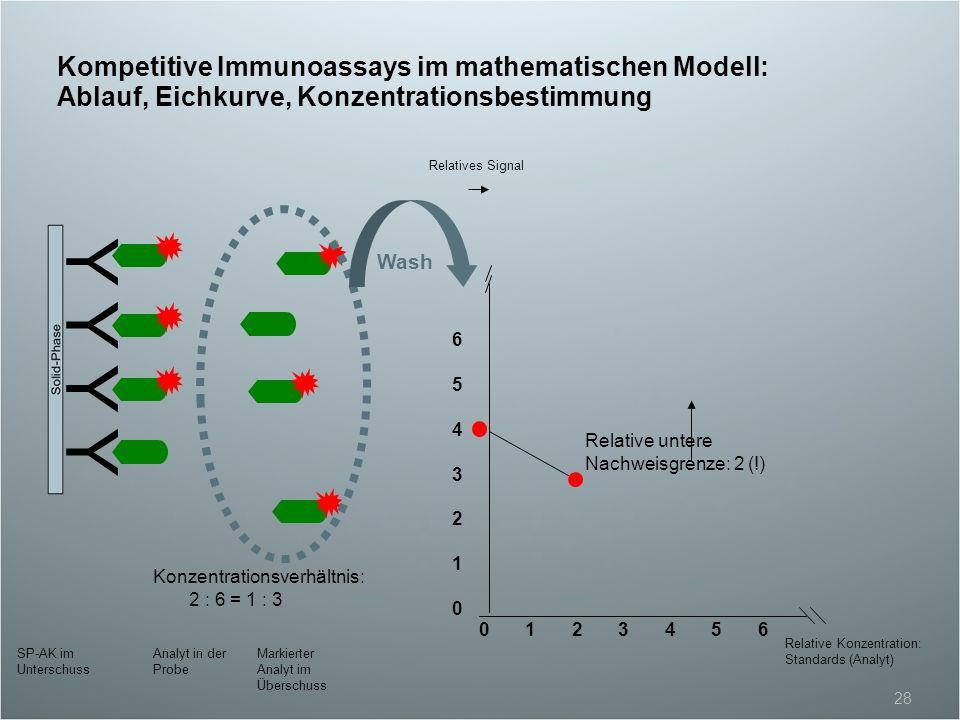 Kompetitive Immunoassays im mathematischen Modell: Ablauf, Eichkurve, Konzentrationsbestimmung