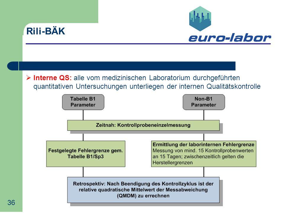 Rili-BÄK Interne QS: alle vom medizinischen Laboratorium durchgeführten quantitativen Untersuchungen unterliegen der internen Qualitätskontrolle.