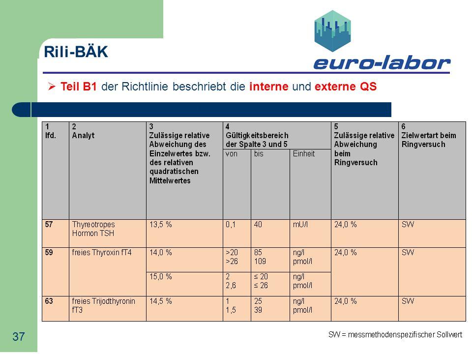 Rili-BÄK Teil B1 der Richtlinie beschriebt die interne und externe QS