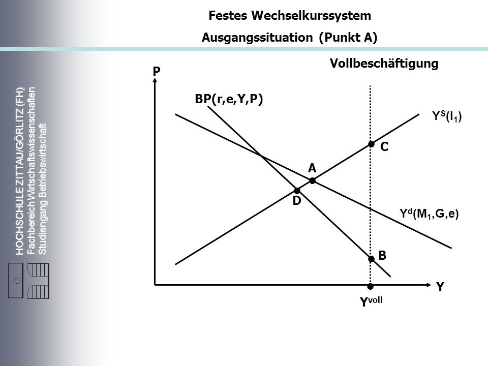 Festes Wechselkurssystem Ausgangssituation (Punkt A)