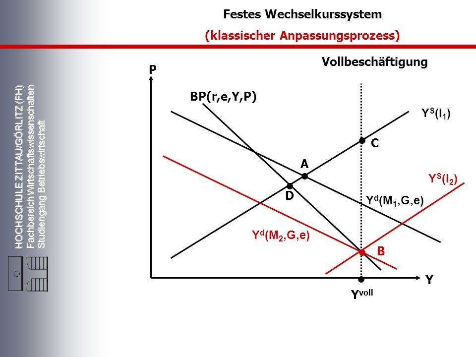 Festes Wechselkurssystem (klassischer Anpassungsprozess)