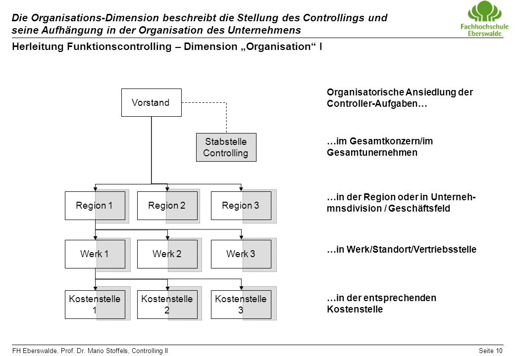 "Herleitung Funktionscontrolling – Dimension ""Organisation I"