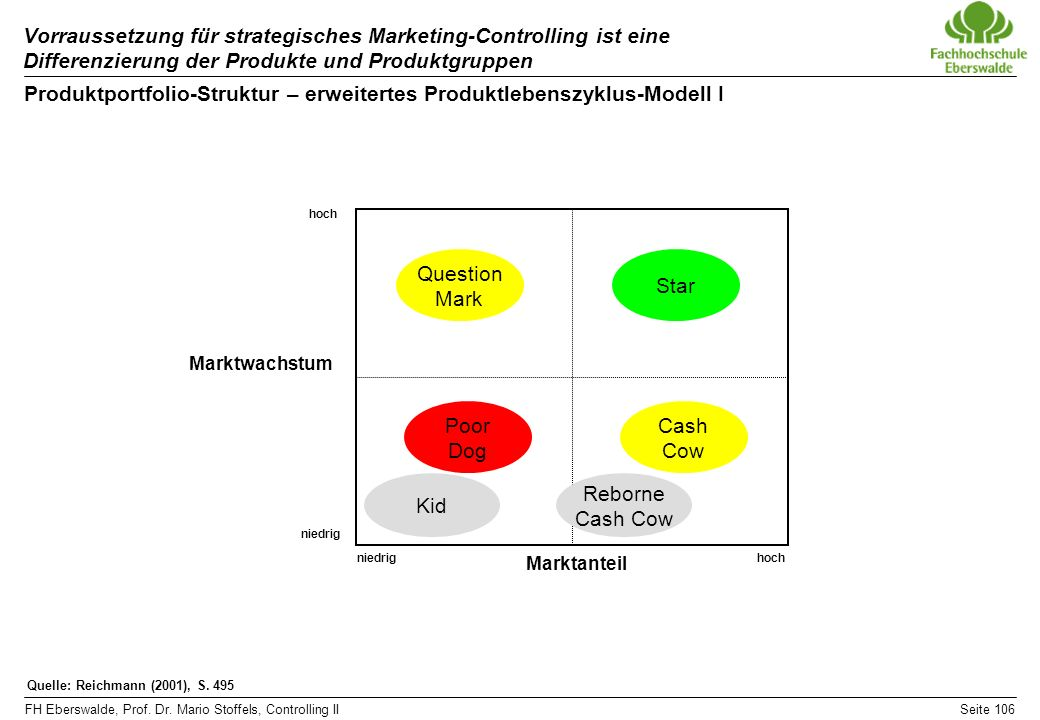 Produktportfolio-Struktur – erweitertes Produktlebenszyklus-Modell I