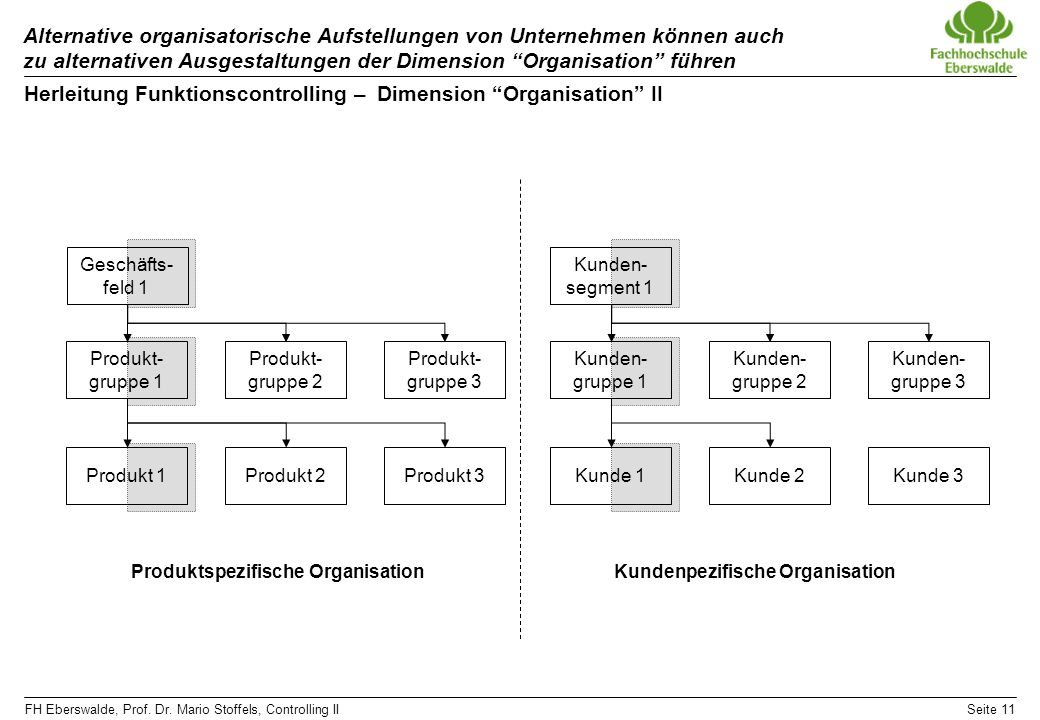 Herleitung Funktionscontrolling – Dimension Organisation II