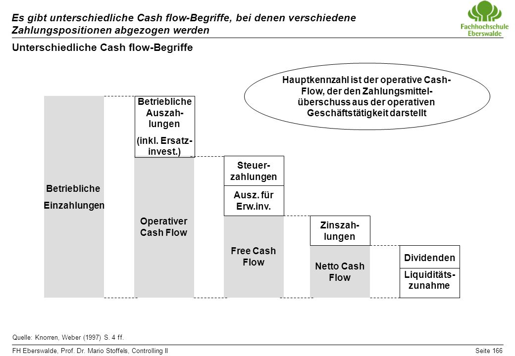 Unterschiedliche Cash flow-Begriffe
