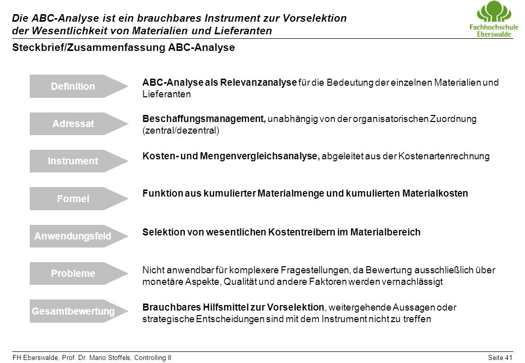 Steckbrief/Zusammenfassung ABC-Analyse
