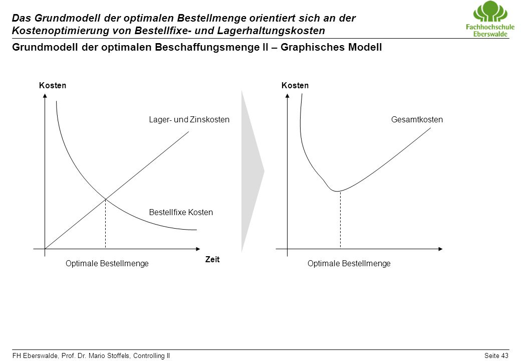Grundmodell der optimalen Beschaffungsmenge II – Graphisches Modell
