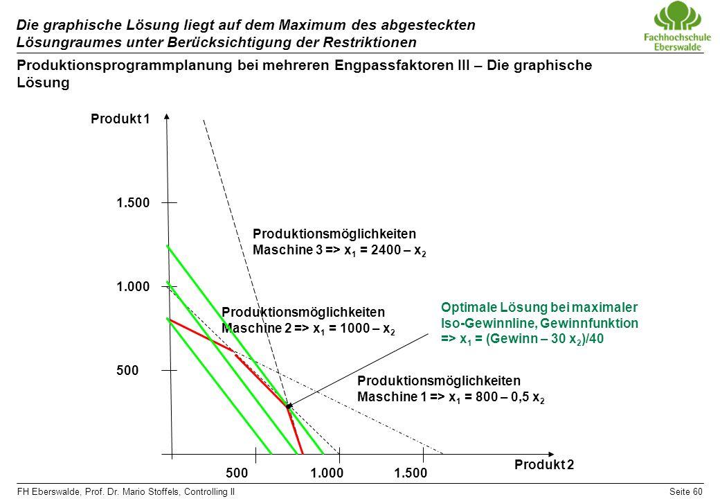 Die graphische Lösung liegt auf dem Maximum des abgesteckten Lösungraumes unter Berücksichtigung der Restriktionen
