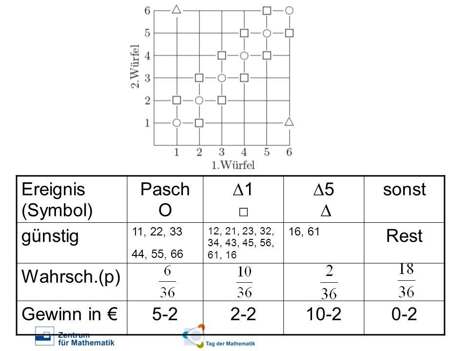 Ereignis (Symbol) Pasch O ∆1 □ ∆5 ∆ sonst günstig Rest Wahrsch.(p)