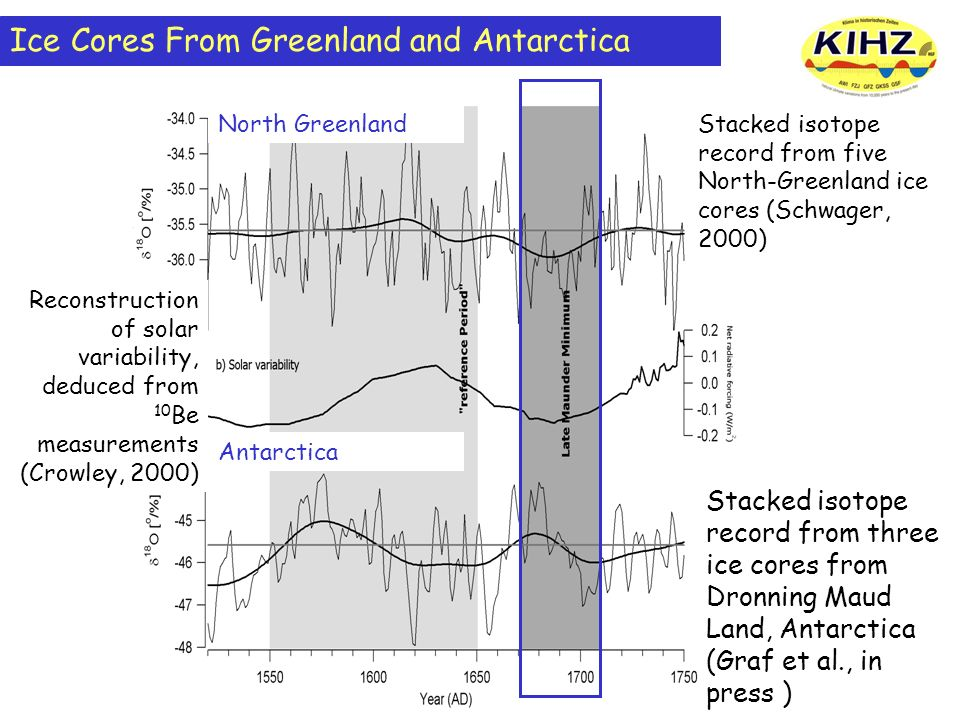 Ice Cores From Greenland and Antarctica