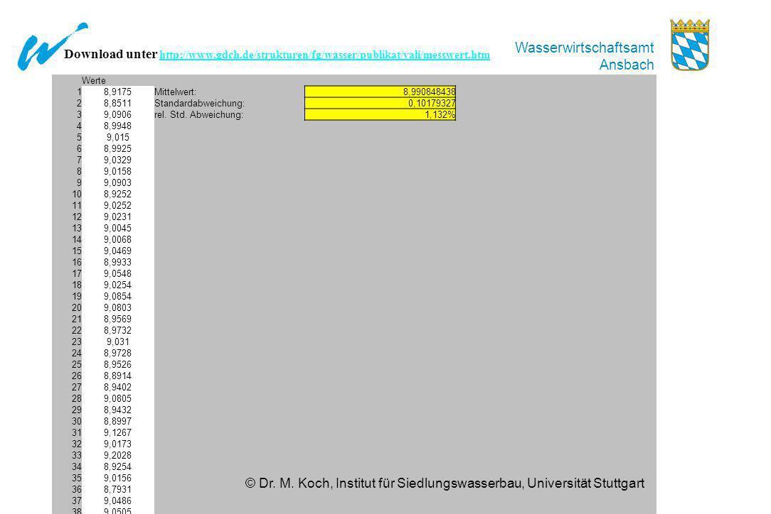 © Dr. M. Koch, Institut für Siedlungswasserbau, Universität Stuttgart