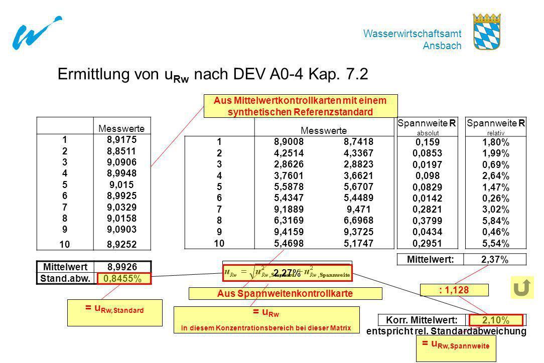 Ermittlung von uRw nach DEV A0-4 Kap. 7.2