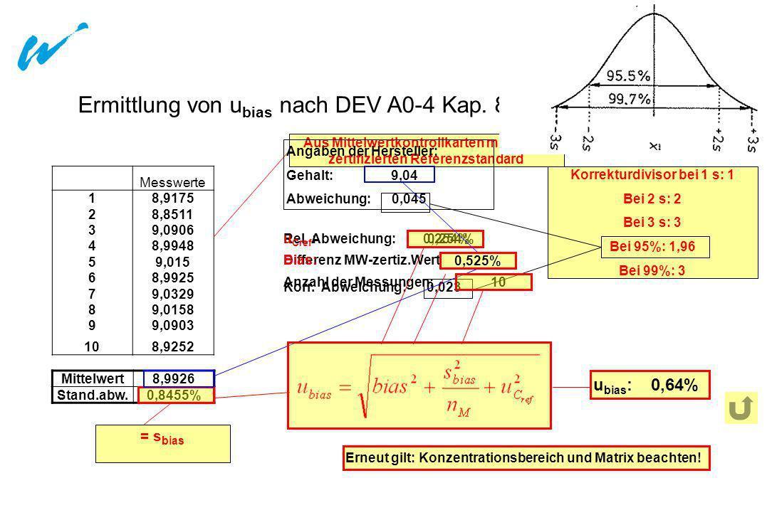 Ermittlung von ubias nach DEV A0-4 Kap. 8.1