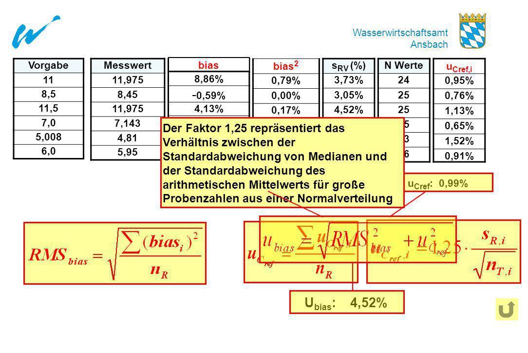 Vorgabe11. 8,5. 11,5. 7,0. 5,008. 6,0. Messwert. 11,975. 8,45. 7,143. 4,81. 5,95. Abweichung. 8,86%