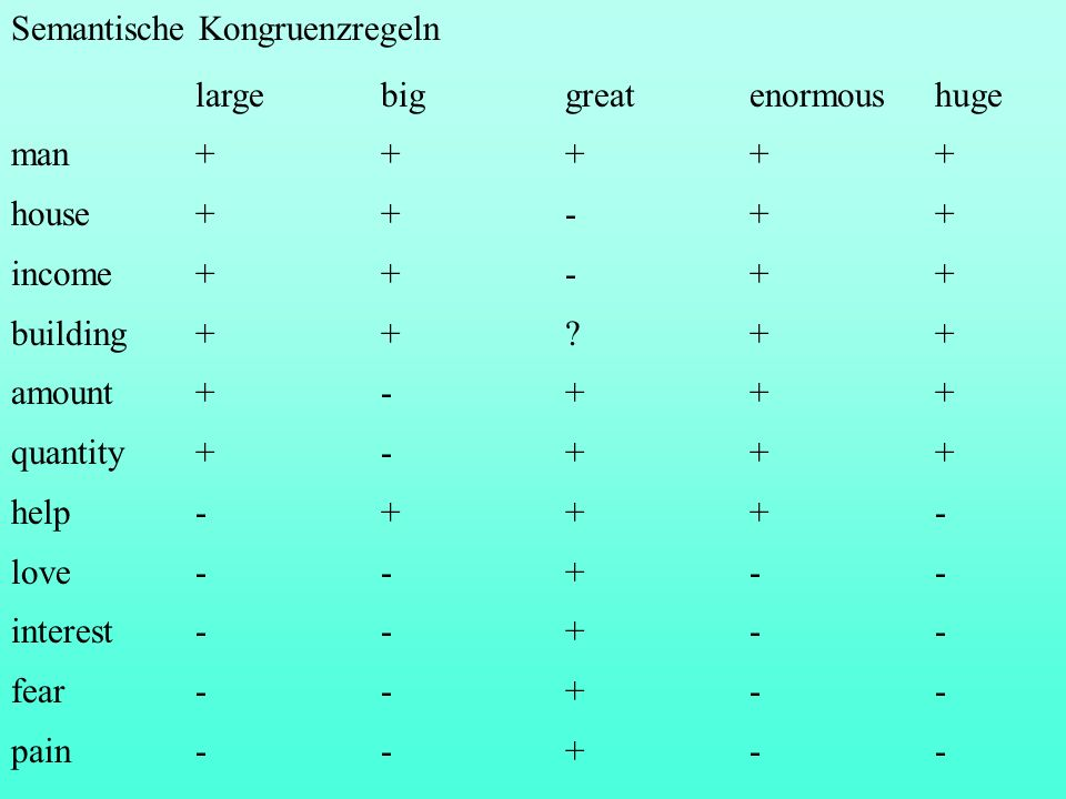 Semantische Kongruenzregeln