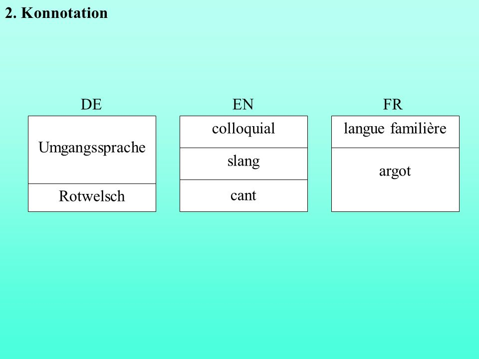 2. Konnotation DE EN Umgangssprache Rotwelsch colloquial slang cant