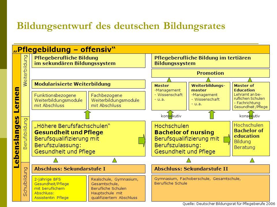 Bildungsentwurf des deutschen Bildungsrates