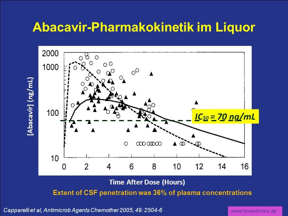 Abacavir-Pharmakokinetik im Liquor