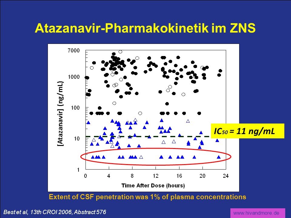 Atazanavir-Pharmakokinetik im ZNS