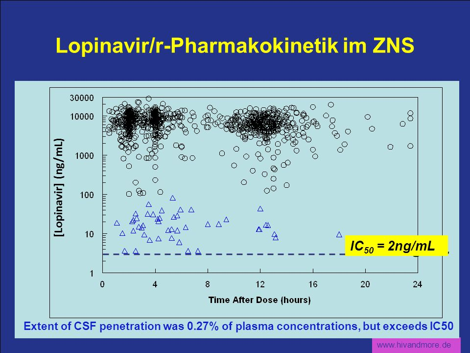 Lopinavir/r-Pharmakokinetik im ZNS