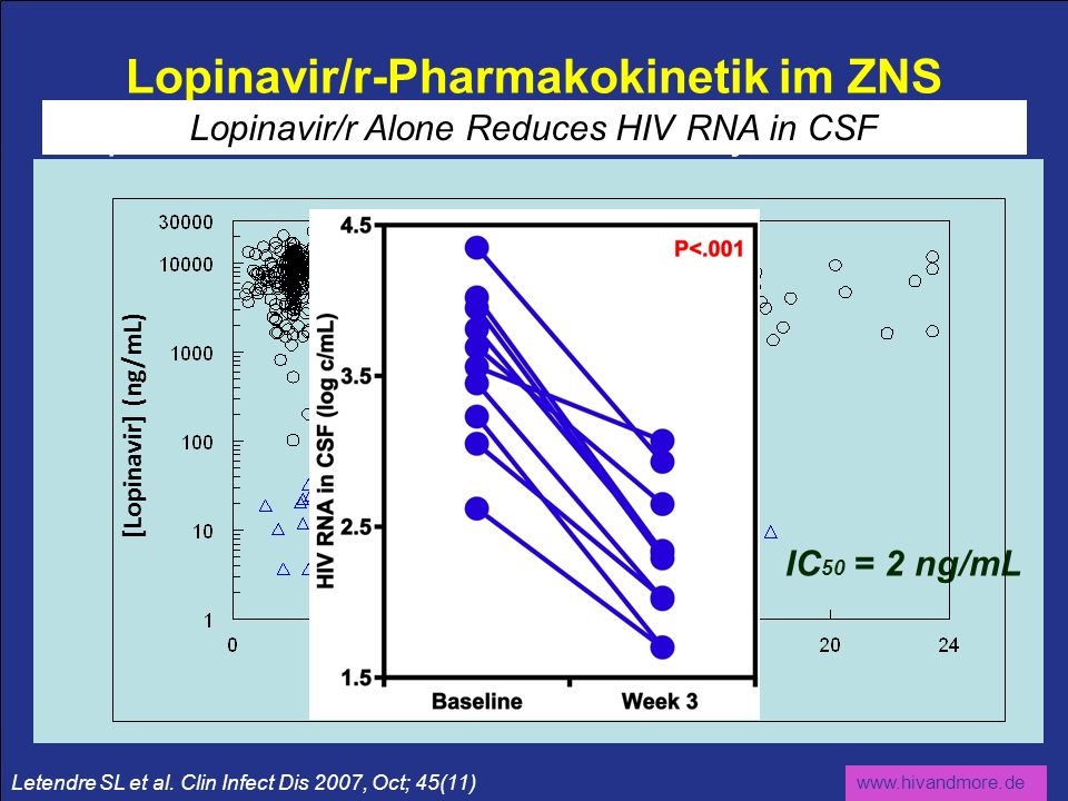 Lopinavir/r Alone Reduces HIV RNA in CSF