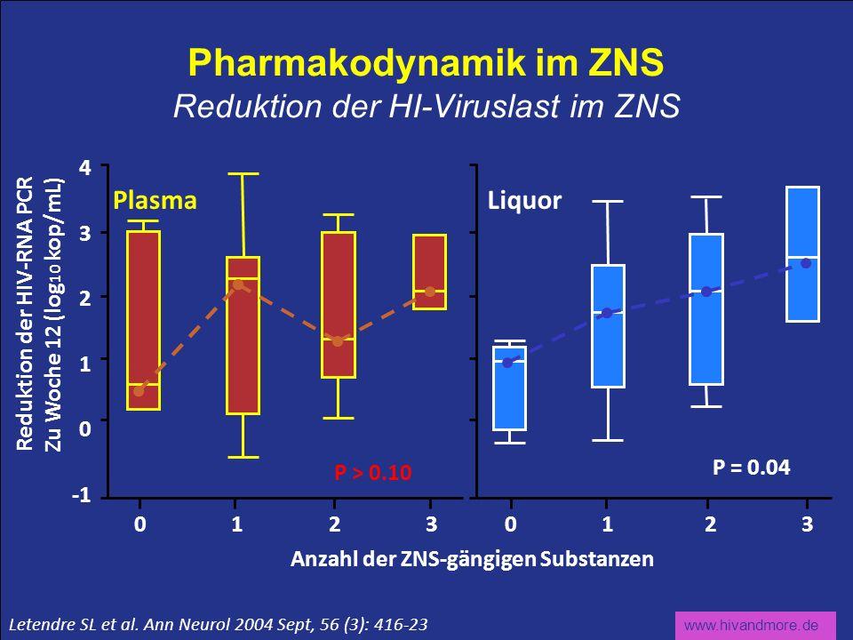 Pharmakodynamik im ZNS Reduktion der HI-Viruslast im ZNS