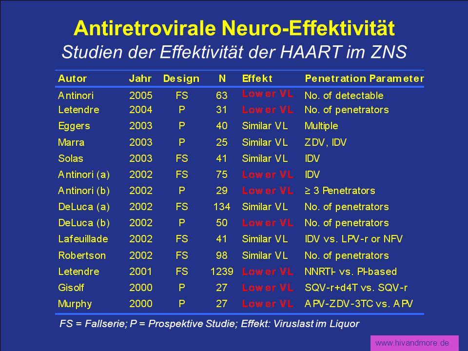 Antiretrovirale Neuro-Effektivität Studien der Effektivität der HAART im ZNS