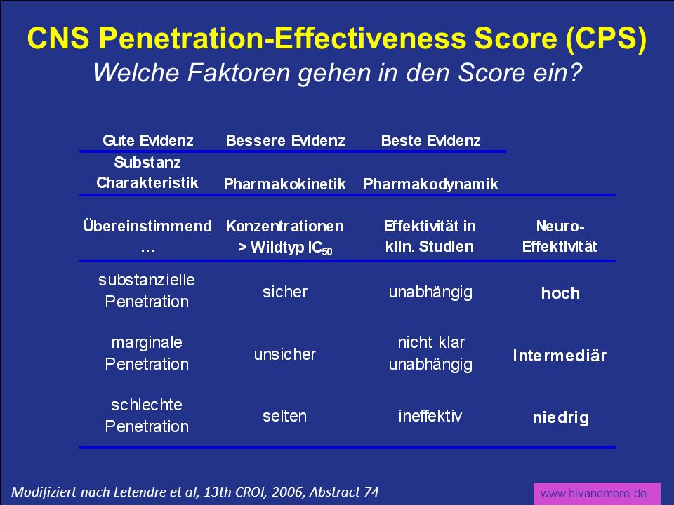 CNS Penetration-Effectiveness Score (CPS) Welche Faktoren gehen in den Score ein