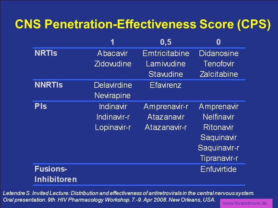 CNS Penetration-Effectiveness Score (CPS)